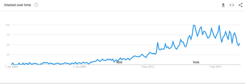 new chart for google trends